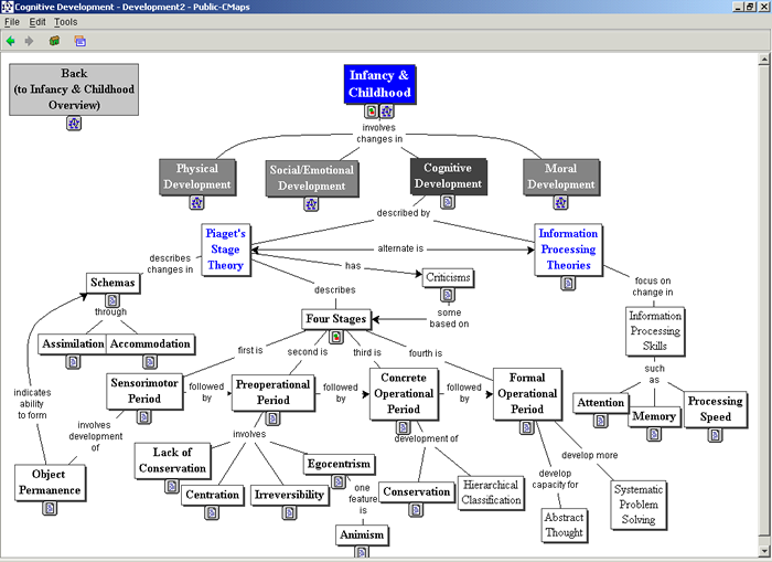 Concept Map Research Paper.Concept Maps Vs Web Pages For Information Searching And Browsing
