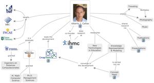 Alberto J. Cañas CV as a Cmap